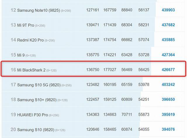 BlackShark2のAntutu公式ランキングの画像