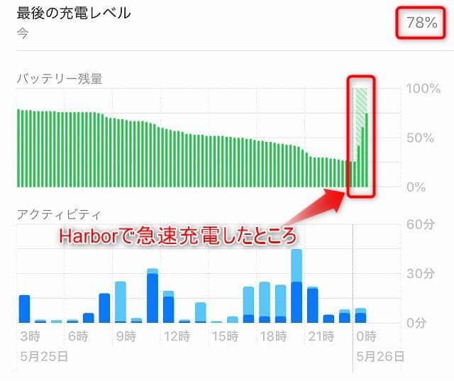Harborを使って急速充電した際のバッテリー残容量推移画像