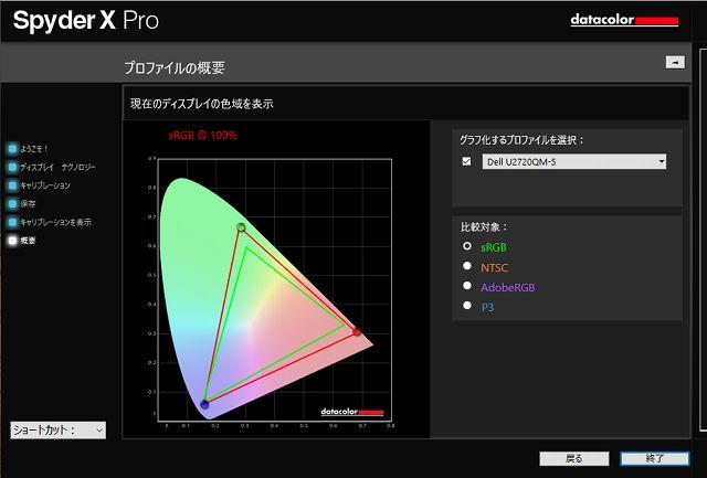 DELL U2720QMのsRGBカバー率測定結果グラフ