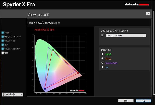 DELL U2720QMのAdobeRGBカバー率測定結果グラフ