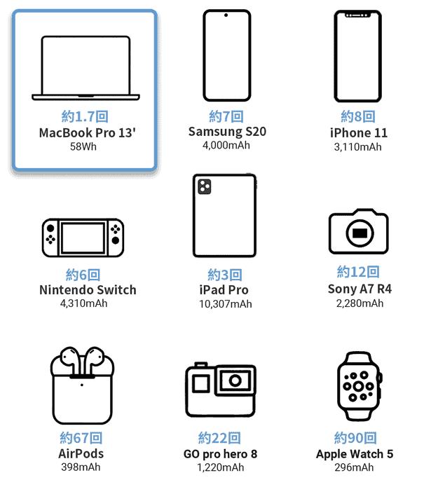 モバイルバッテリー SUPERの充電回数