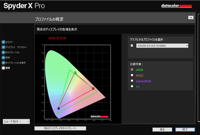 EX-LDC161DBM のSRGBカバー率の計測結果