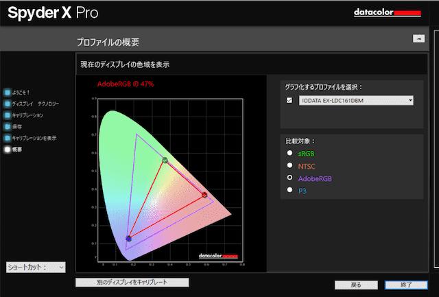 EX-LDC161DBM のAdobeRGBカバー率の計測結果