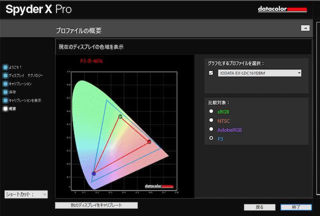 EX-LDC161DBM のP3カバー率の計測結果