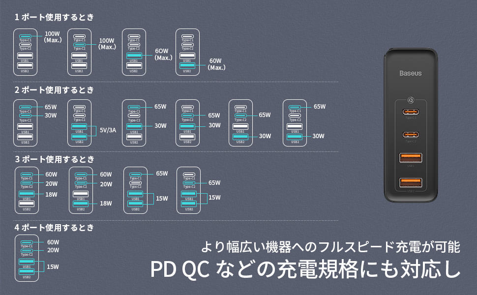 Baseus GaN2 Pro Quick Chargerの充電ポート組み合わせ一覧の画像