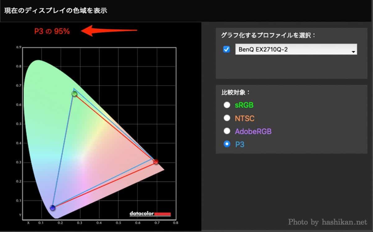 BenQ MOBIUZ EX2710Q のP3カバー率のスクリーンショット